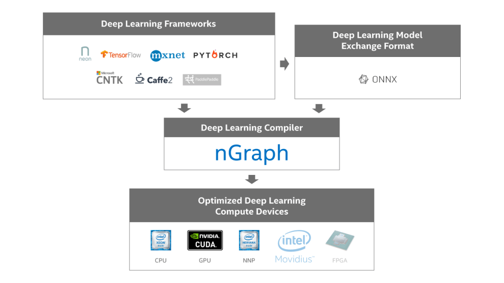 nGraph Beta - Intel AI