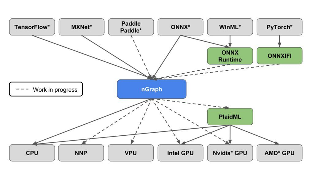 nGraph Compiler Stack