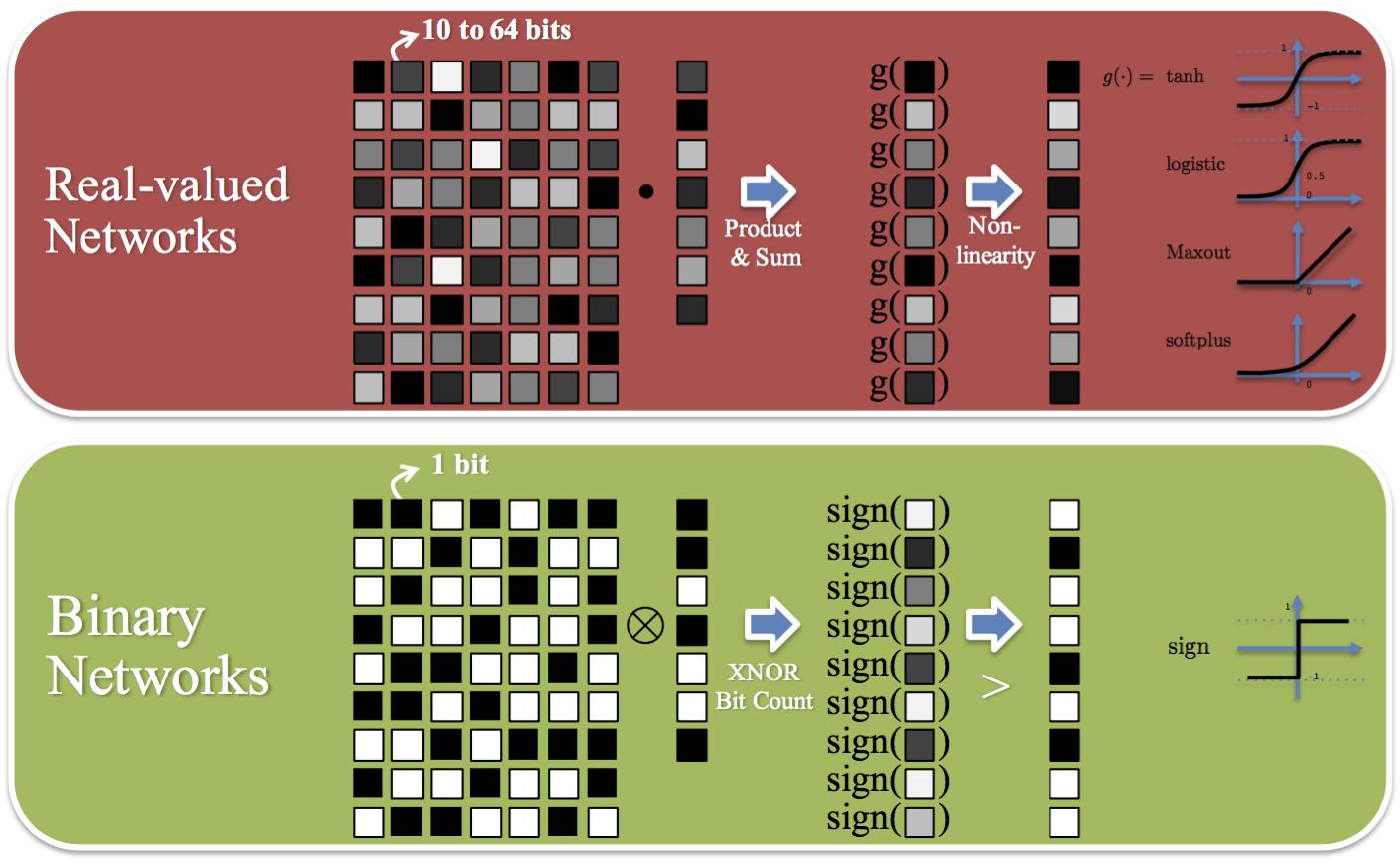 Neural network binary option