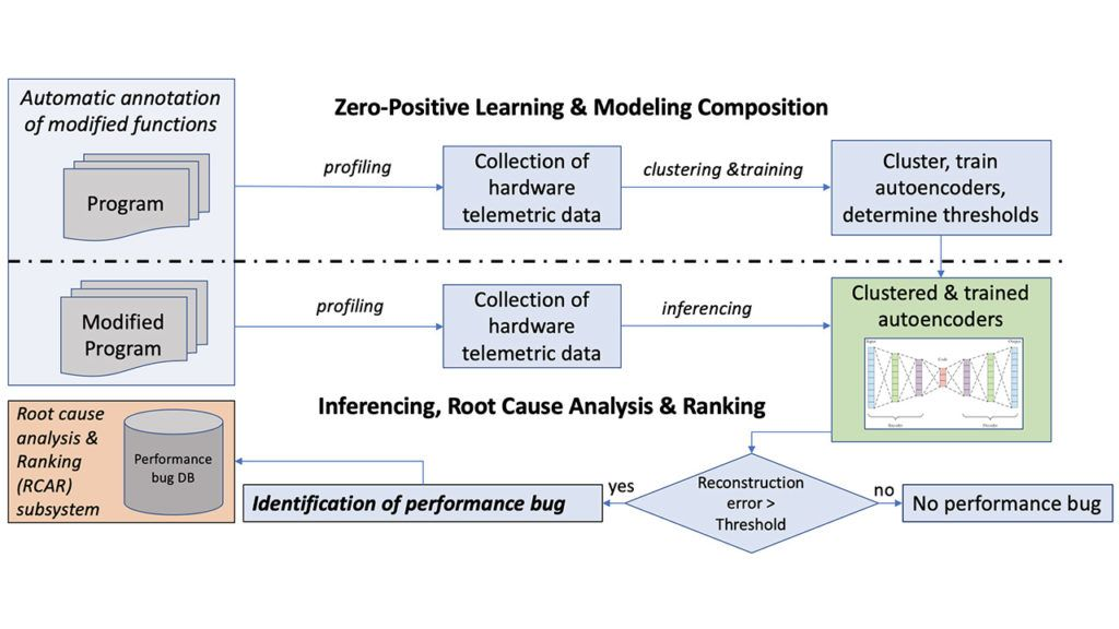 A Zero-Positive Learning Approach for Diagnosing Software Performance Regressions