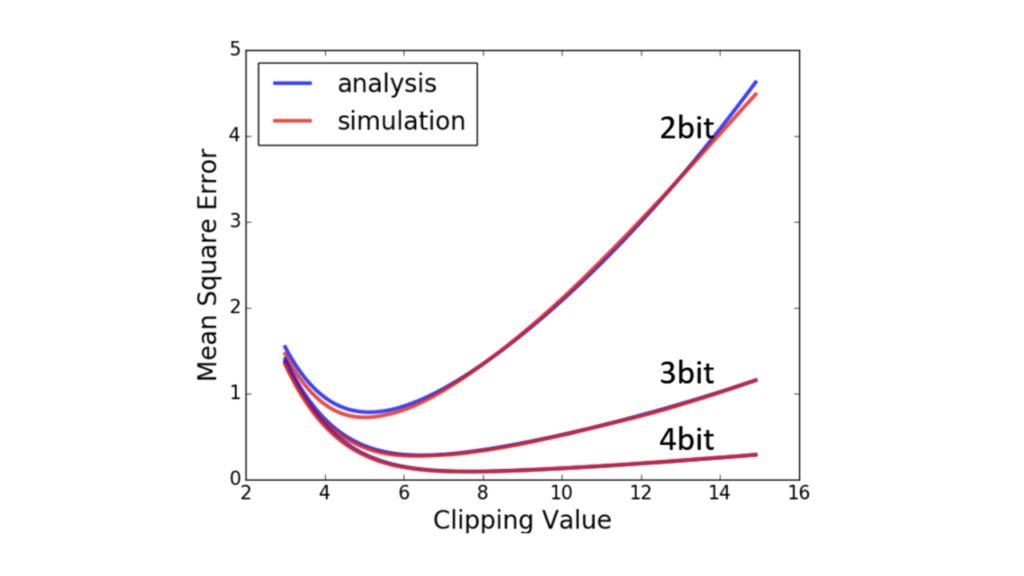 Usable Post-Training 4-Bit Quantization for Deep Learning Networks