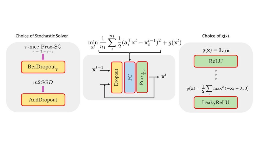Deep Layers as Stochastic Solvers