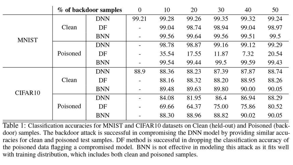 Deep Probabilistic Models to Detect Data Poisoning Attacks