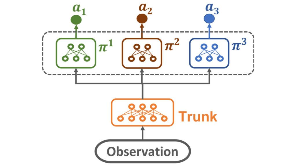 Evolutionary Reinforcement Learning for Sample-Efficient Multiagent Coordination