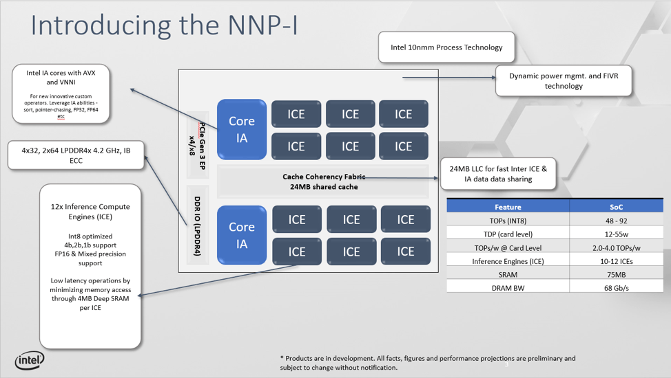 Figure 1: The Intel® NervanaTM Neural Network Processor for Inference (Intel® NervanaTM NNP-I) architecture diagram