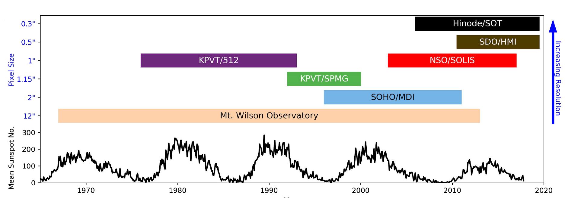 Figure 1: variance of magnetogram data