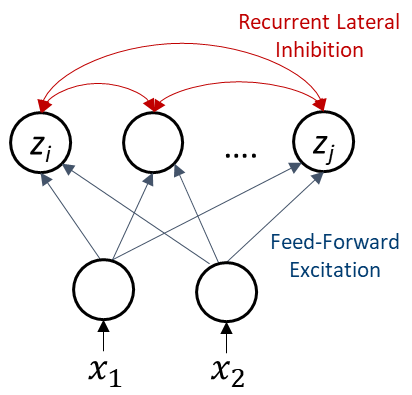 Figure 1. Recurrent neural network structure of the Locally Competitive Algorithm.