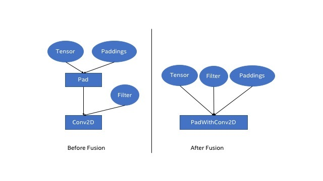 Figure 1: Pad Fusion Optimization: Before and After Fusion