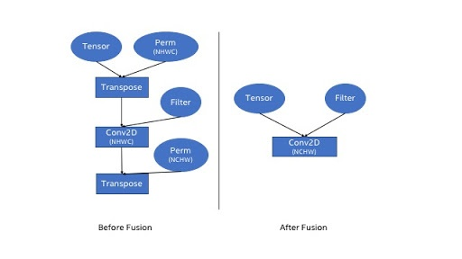 Figure 2: Graph Optimization Example: Before and After Fusion