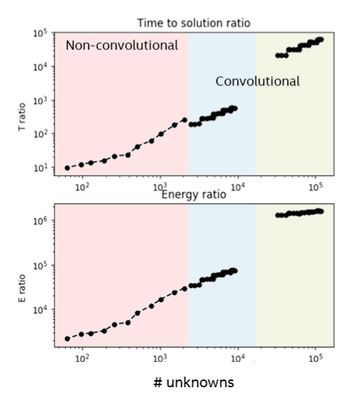 Figure 2. Time and Energy to solution ratios between over a range of Lasso problem sizes from 60 to 120,000 unknowns. The larger problems are convolutional image de-noising examples for which the conventional SPAMS solver is not optimized. Nevertheless, the general scaling trend from small to large problems is clear, with Loihi providing orders of magnitude improvement in performance and energy efficiency.