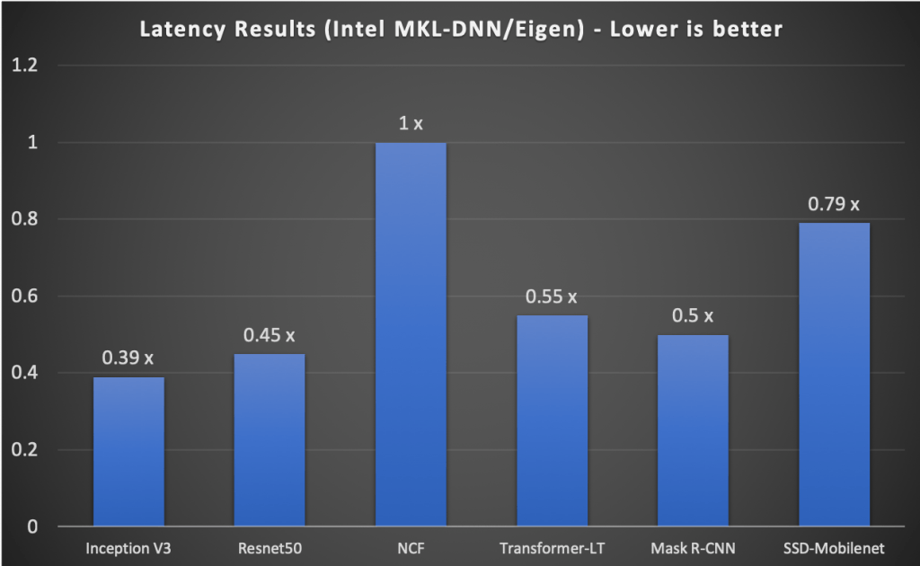 Figure 4: Latency performance of TensorFlow with Intel MKL-DNN
