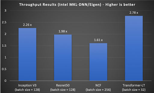 Figure 5: Throughput performance of TensorFlow with Intel MKL-DNN