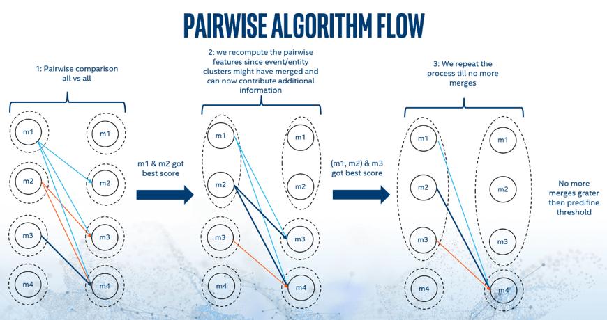 TFigure 2. Pairwise algorithm flow clusters