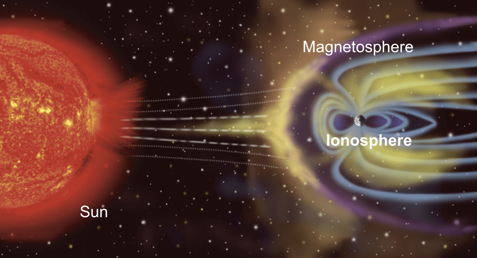 Figure 2: The ionosphere and magnetosphere that surround the Earth. Picture courtesy: NASA FDL