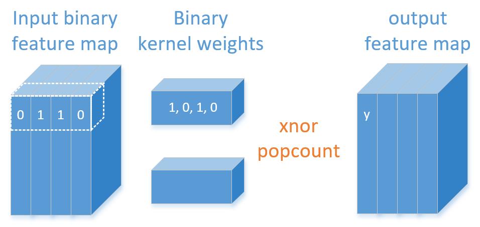Figure 1. Binary convolution