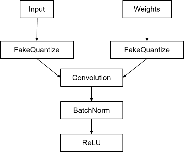 """Figure 3. Typical fragment of ONNX model with FakeQuantize operators. FakeQuantize takes floats and maps to different and discrete set of floating point values that were deduced during training (usually not 0 and 1 as in """"real"""" binarization)."""