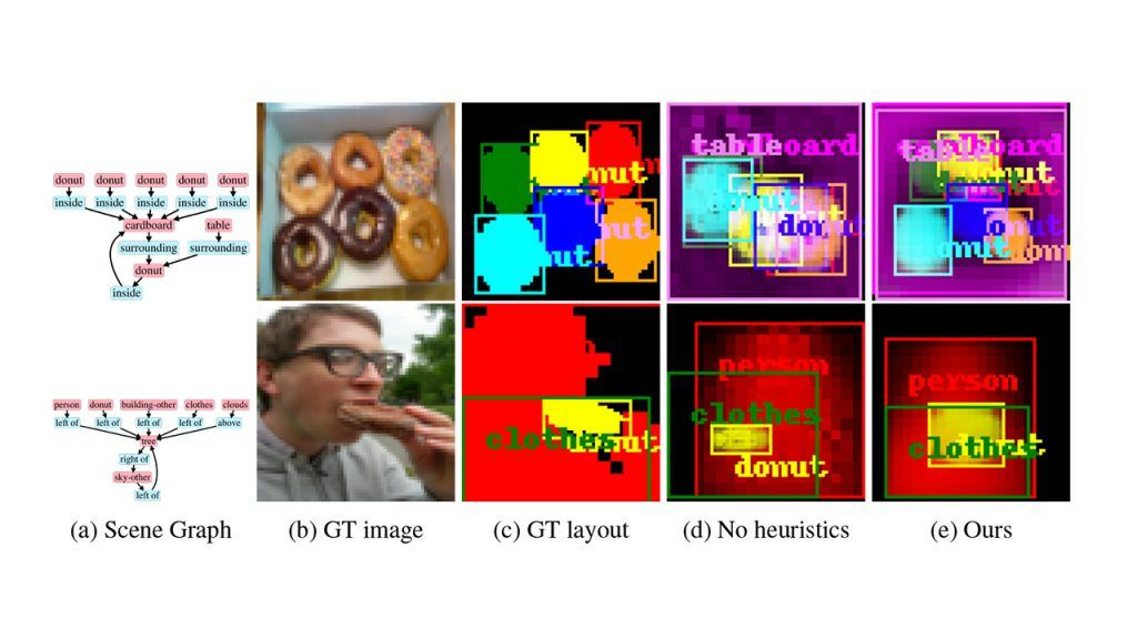 Heuristics For Image Generation From Scene Graphs