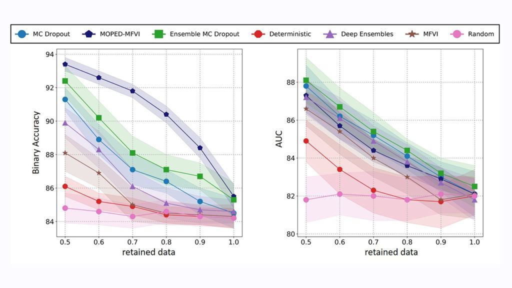 Improving MFVI in Bayesian Neural Networks with Empirical Bayes: a Study with Diabetic Retinopathy Diagnosis