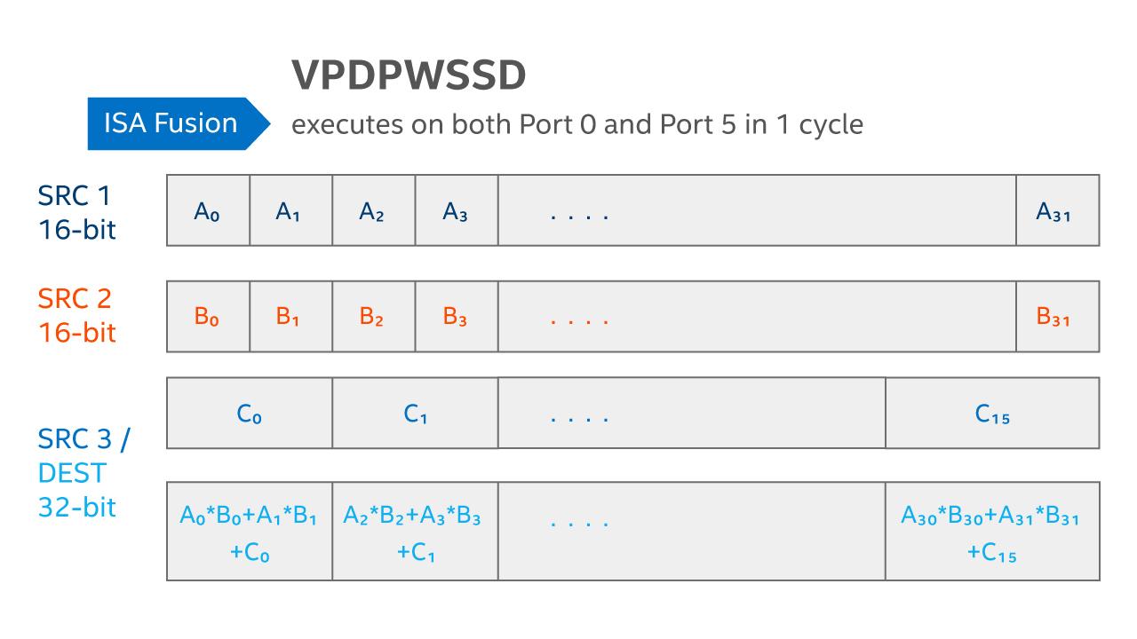 Figure 3: The AVX512_VNNI VPDPWSSD