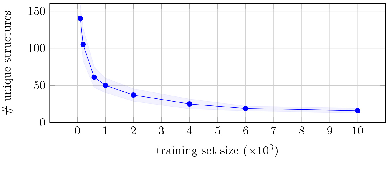 Number of unique structures embedded in a single BRAINet as a function of the training set size for MNIST hand recognition dataset