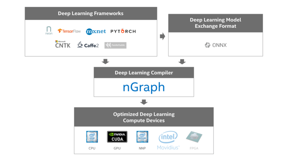 Figure 1 - nGraph ecosystem.