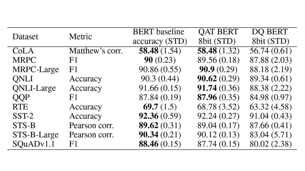 Q8BERT: Quantized 8Bit BERT
