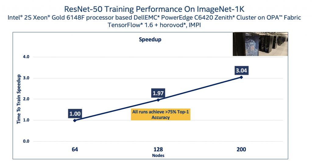 ResNet-50 Training Performance on ImageNet 1K