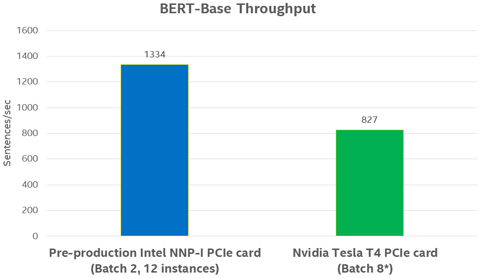 *Batch size 8 was selected because it depicts Nvidia's best performance for comparison purposes