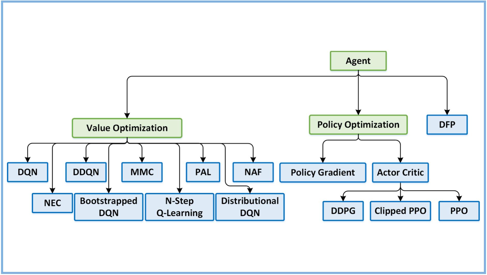 Reinforcement Learning Coach by Intel - Intel AI