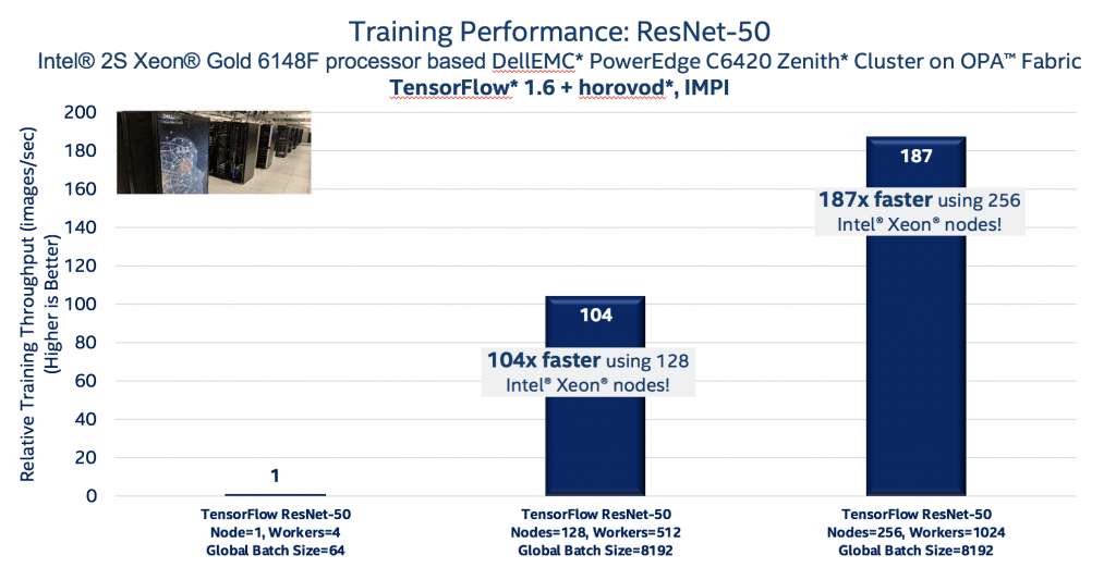 Training Performance: ResNet-50Intel® 2S Xeon® Gold 6148F processor based DellEMC* PowerEdge C6420 Zenith* Cluster on OPA™ FabricTensorFlow* 1.6 + horovod*, IMPI