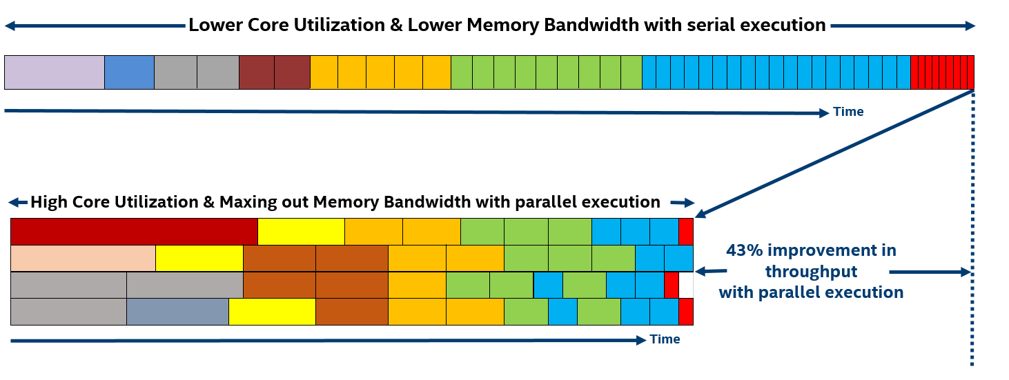 Figure 4: Comparison of the serial and parallel execution techniques.