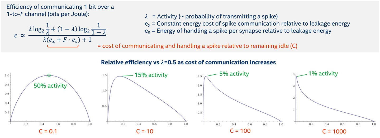 Figure 1: Relative efficiency as Cost of Communication Increases.