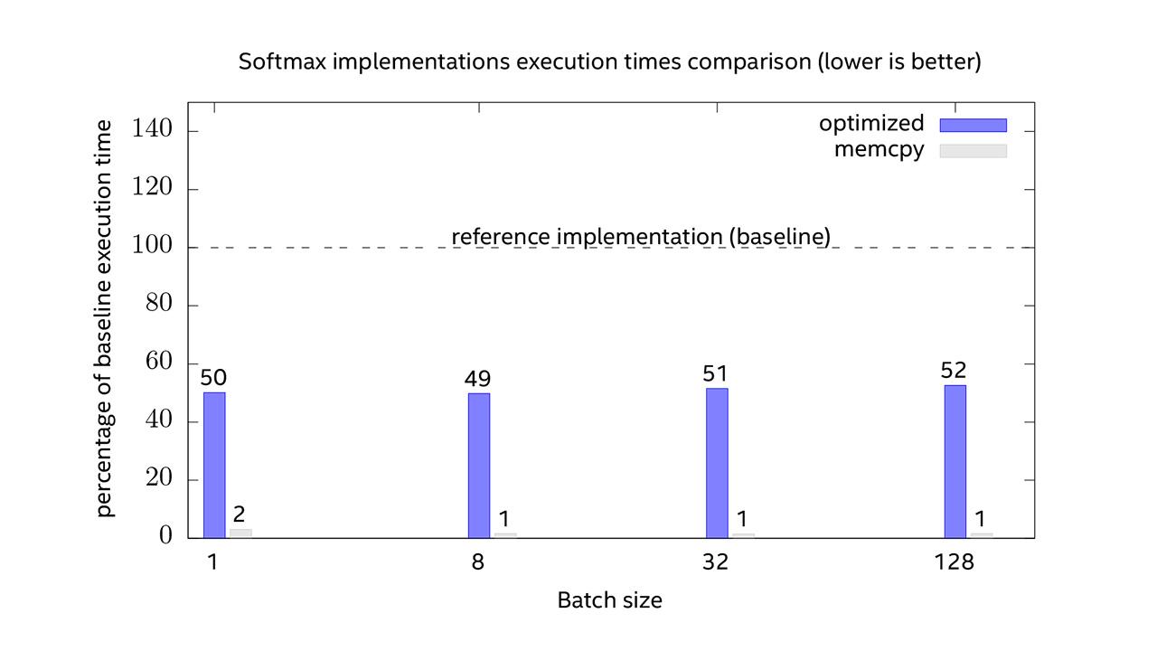 Figure 3: Softmax Implementations Performance Comparison