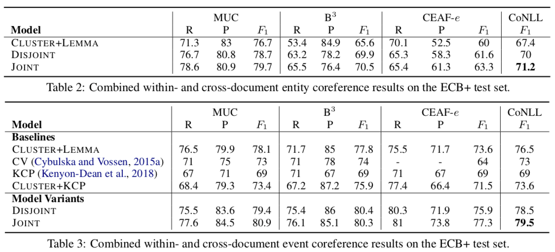 Table 3: Combined within- and cross-document event coreference results on the ECB+ test set
