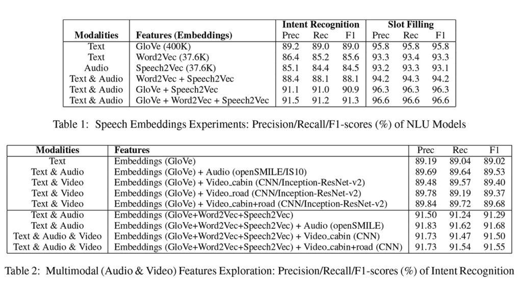 Towards Multimodal Understanding of Passenger-Vehicle Interactions in Autonomous Vehicles: Intent/Slot Recognition Utilizing Audio-Visual Data