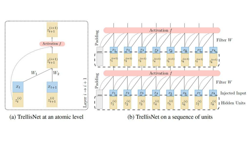 Trellis Networks for Sequence Modeling