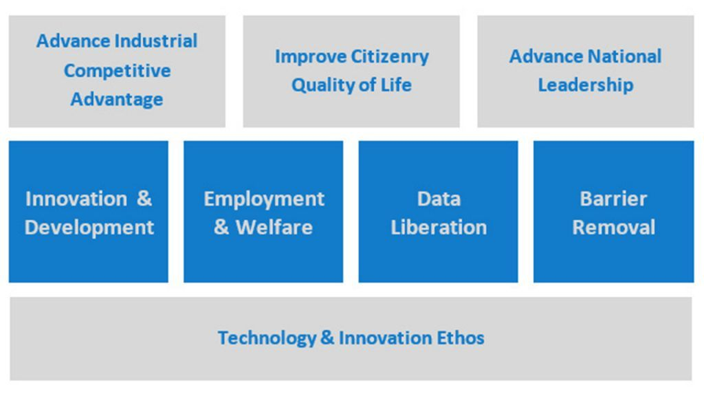 Intel's Recommendations for the U.S. National Strategy on Artificial Intelligence (White Paper)