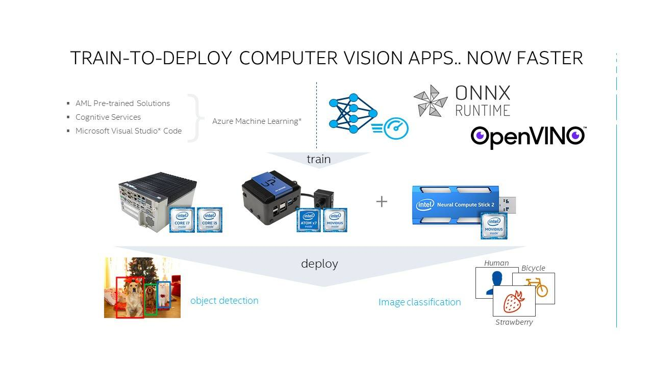Simplifying Cloud to Edge AI Deployments with the Intel® Distribution of OpenVINO™ Toolkit, Microsoft Azure, and ONNX Runtime – Intel AI