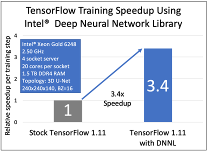 Figure 2: Intel-optimized TensorFlow 1.11 with DNNL provides a 3.4x improvement in training time compared to stock, unoptimized TensorFlow 1.11 for the 3D U-Net model. Source: https://downloads.dell.com/manuals/common/dellemc_overcoming_memory_bottleneck_ai_healthcare.pdf