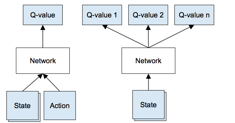 Figure 3: Left: Naive formulation of deep Q-network. Right: More optimized architecture of deep Q-network, used in DeepMind paper