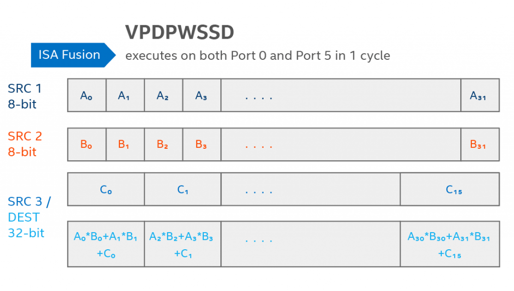 Figure 2: AVX512_VNNI enables 8-bit multiplies with 32-bit accumulates with 1 instruction. The VPMADDUBSW, VPMADDWD, VPADDD instructions in Figure 1 are fused VPDPBUSD instruction u8×s8→s32. This allows for 4x more inputs over fp32 and (theoretical peak) 4x more compute with 1/4 the memory requirements. Image credit to Israel Hirsh.