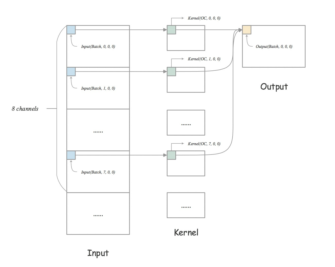 Figure 1.  Direct convolution on NCHW memory layout. We can get a part of output for 8 channels of input by formula. As shown in the figure, it will get the input and kernel value from discrete memory locations and then do an add operation. This operation can be accelerated with an Intel® AVX instruction, which consolidates multiplication and addition in one instruction (AKKA, SIMD).