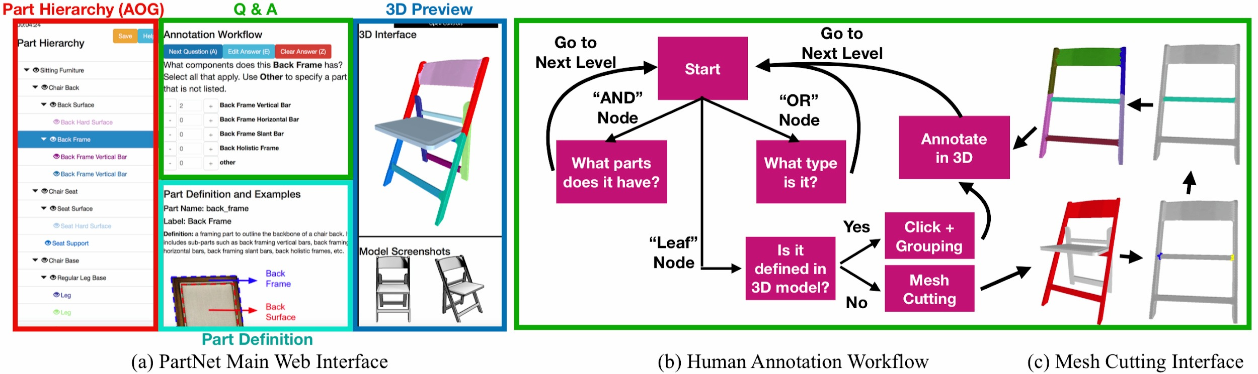 Figure 2. From left to right: the annotation interface and its subsections, the proposed question-answering human annotation workflow, and examples from the mesh cutting interface.