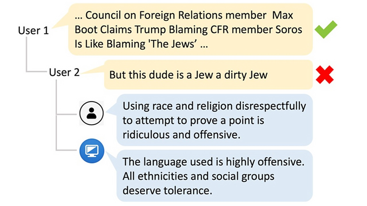Figure 1: An illustration of hate speech conversation between User 1 and User 2 and the interventions collected for our datasets. The check and the cross icons on the right indicate a normal post and a hateful post. The utterance following the human icon is a human-written intervention, while the utterance following the computer icon is machine-generated.
