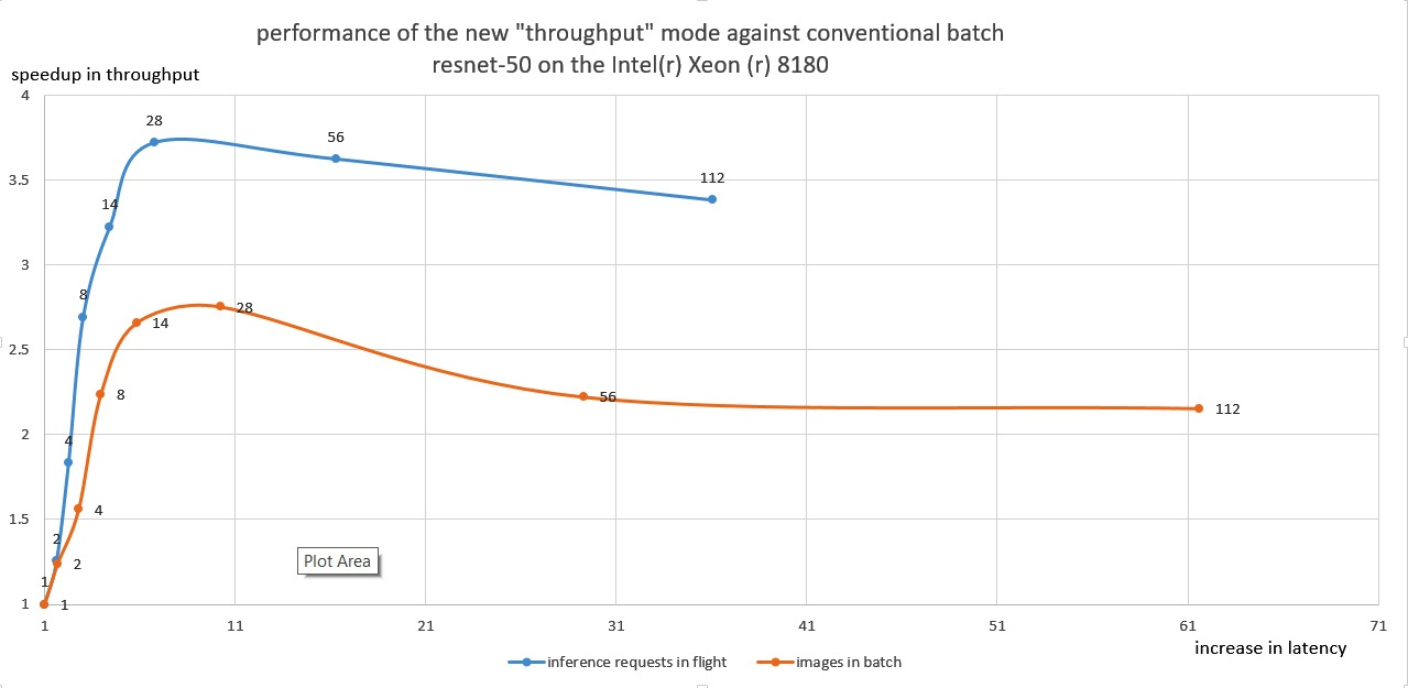 "Figure 1. Comparing performance of the new ""throughput"" mode (altering number of parallel single-image inference requests from 1 to 112) versus performance with legacy approach (altering number of images in a batch from 1 to 112, executed as a single inference request). The data is normalized to the throughput and latency of the single input image executed as a single inference request. Configuration: ResNet-50 on Intel® Xeon® 8180 processor (28 physical CPU cores, 56 logical cores). See notices and disclaimers for details."