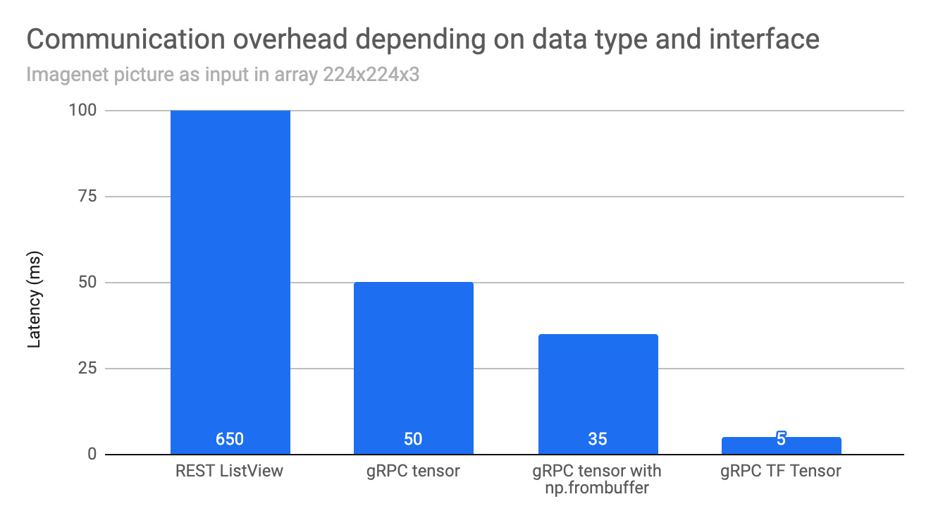 Figure 1. Performance improvements related to communication between microservices using GKE (Google Kubernetes Engine). Test configuration details in appendix.