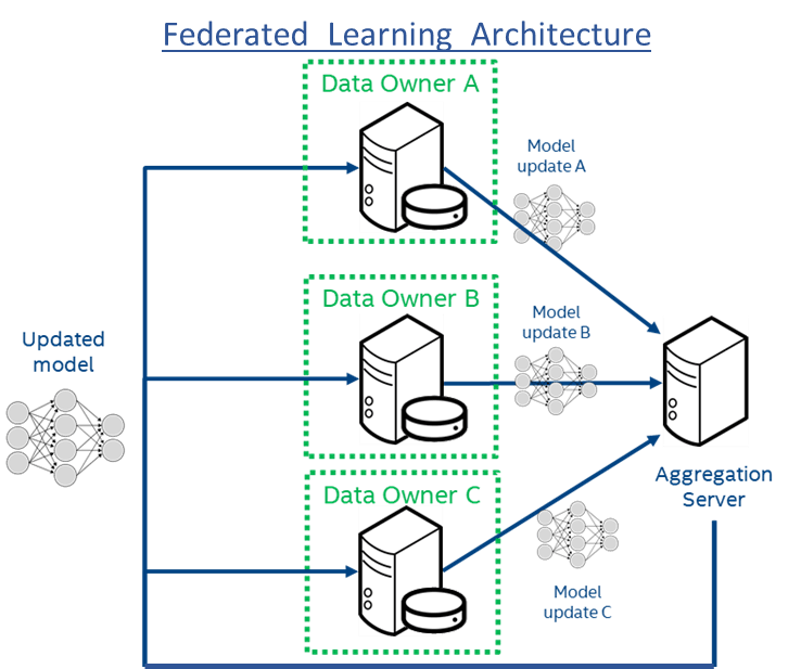 Figure 1: Federated Learning Architecture using Intel hardware. The encrypted model is sent to the individual institutions (Data Owners A-C) which decrypt within a secure enclave in hardware and then train on the local data.  Only the model updates are shared with the central model aggregator.  This provides protection to both the model and the data. The raw data never leaves the institutions, which not only adds privacy but also prevents large data transfers on the network.