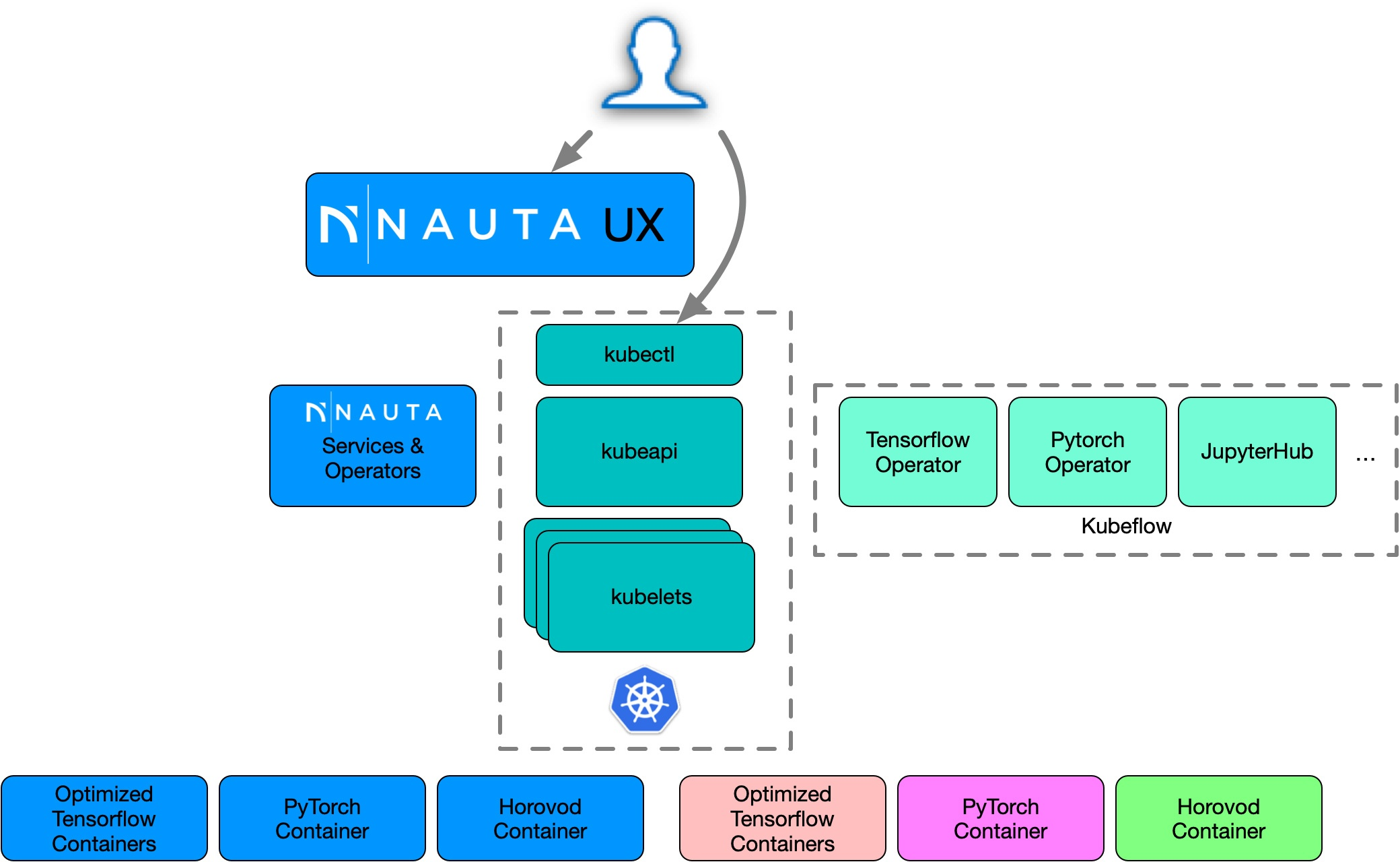 Nauta harnesses Kubeflow* intrinsics and open source best practices to provide a robust, easy-to-learn, easy-to-use way of training deep learning models on an enterprise cluster or cloud.