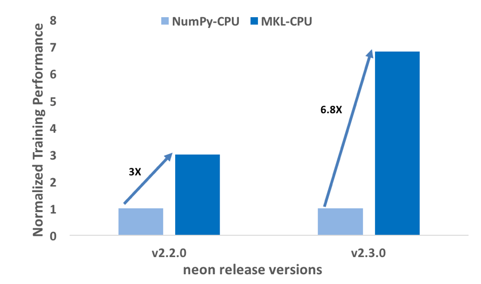 neon v2 3 0: Significant Performance Boost for Deep Speech 2 and VGG