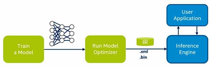 Figure 2. Model optimization and inference execution pipeline.